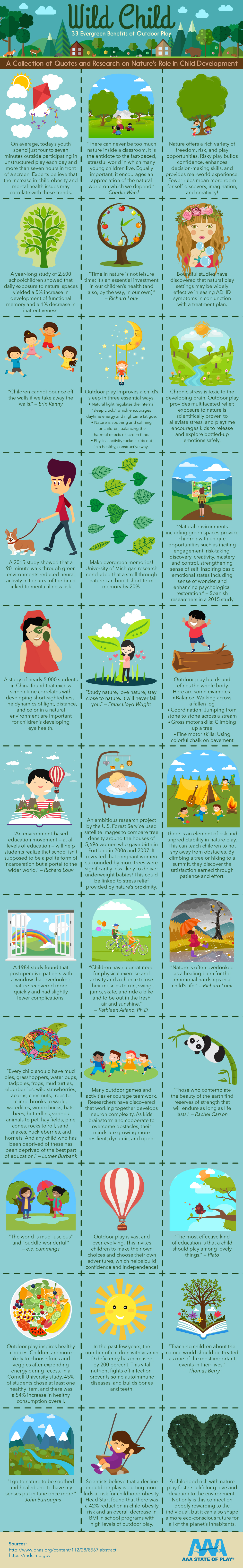 Wild Child: 33 Evergreen Benefits of Outdoor Play - AAAStateofPlay.com - Infographic